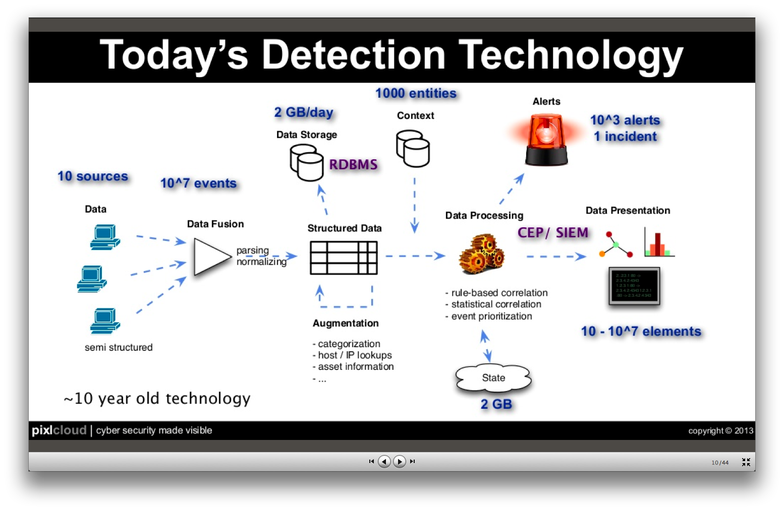 marty_detectiontechnology___slideshare-zrlram
