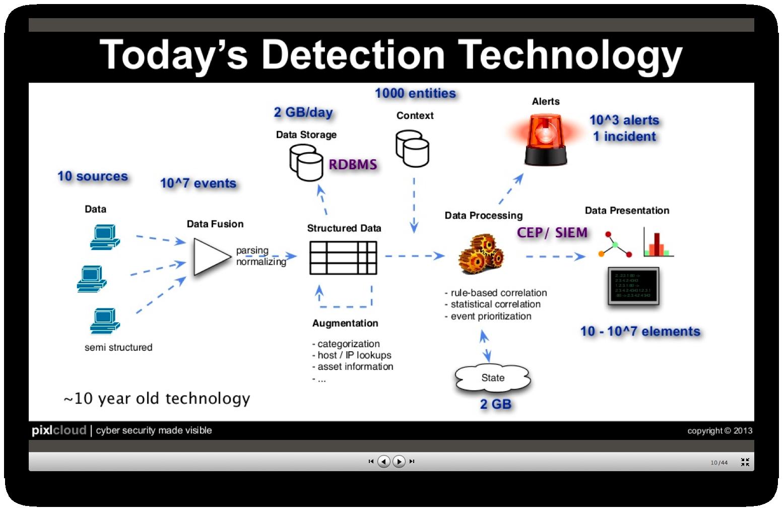 marty_detectiontechnology___slideshare-zrlram