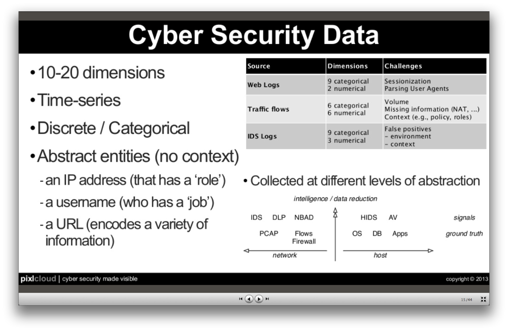 marty_securitydata___slideshare-zrlram