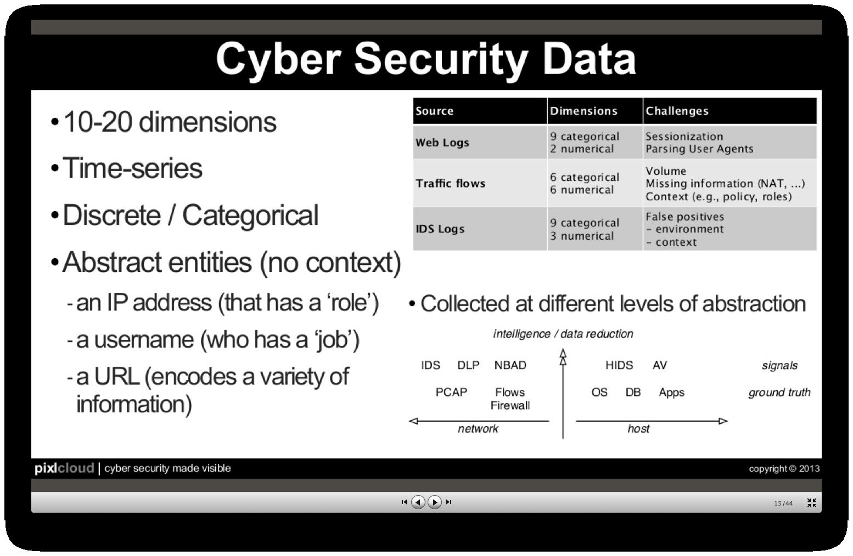 marty_securitydata___slideshare-zrlram